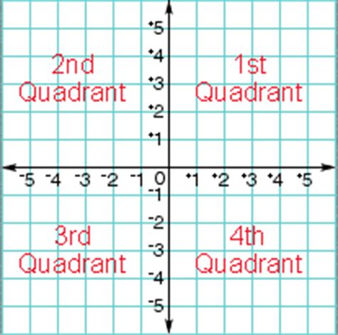 "Search Results For ""25 X 25 Gride Coordinate Plane""  Calendar 2015"