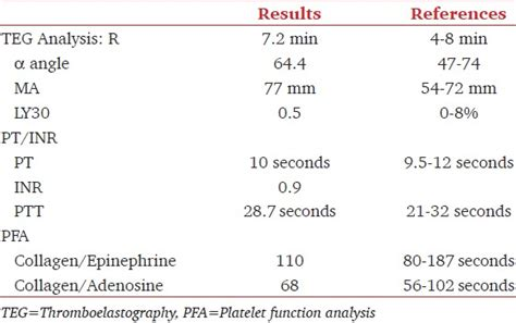 pt inr lab values effects of afib