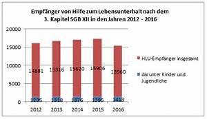 Hilfe Zum Lebensunterhalt Berechnen : 12 prozent weniger empf nger von hilfe zum lebensunterhalt ~ Themetempest.com Abrechnung