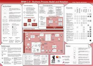 Draw An Activity Model    Diagram Using Business Pr