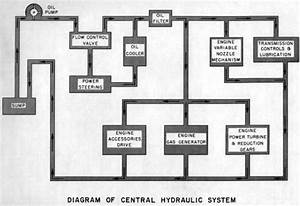 Central Hydralic System Pg05 Htm