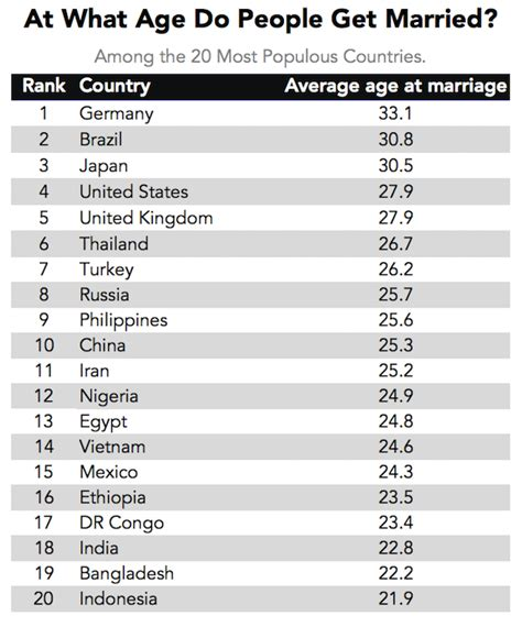 how do you to be to get married the age when people get married around the world business insider