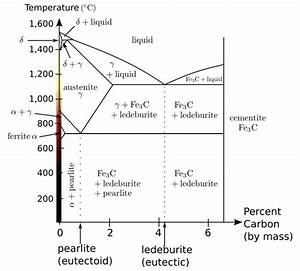 What Is The Use Of An Iron Carbon Diagram