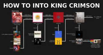 photo albums with sticky pages image king crimson 1 flowchart png 4chanmusic wiki