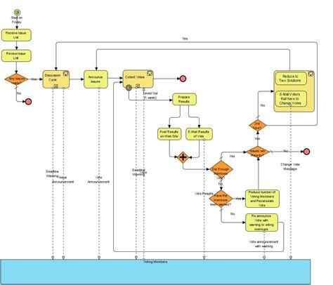 Datum Flow V Proces Flow Diagram by Soubor Bpmn E Mailvotingprocess Jpg Wikipedie
