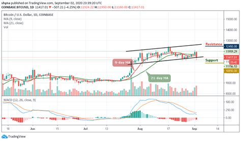Price chart, trade volume, market cap, and more. Bitcoin Price Usd / Bitcoin Price Consolidates Around The 6 850 Range Where Is The Btc Usd ...