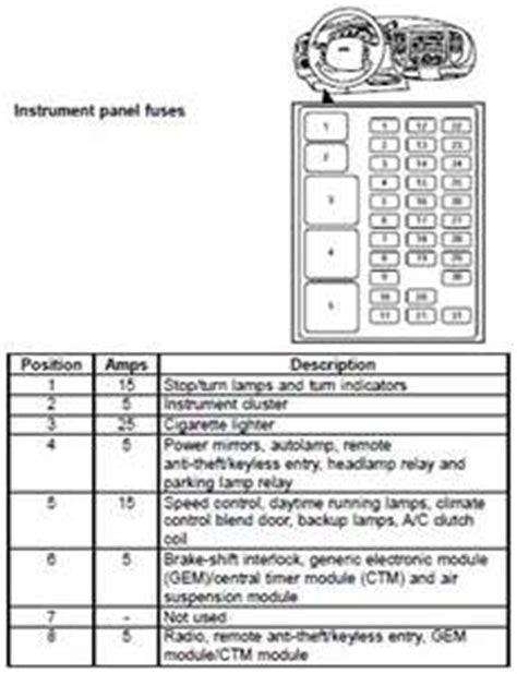 97 F150 Fuse Box Layout by Show Diagram Of A 1997 Ford Expedition Fuse Box Fixya