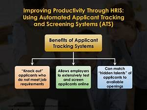 work samples and simulations new With automated applicant tracking system