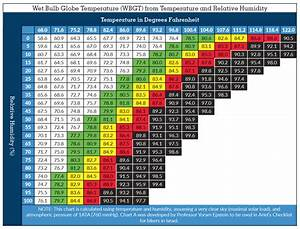 Military Time Chart Minutes Heat Illness Avoidance And Prevention