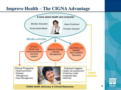 Cigna accepts most major credit/debit cards, as well as direct bank debits for medical coverage. PPT - CIGNA Consumer-Driven Health Care HSA-qualified HDHP Program Overview For employers with ...