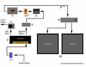 Diagram  Eddie Van Halen U0026 39 S Studio Rig