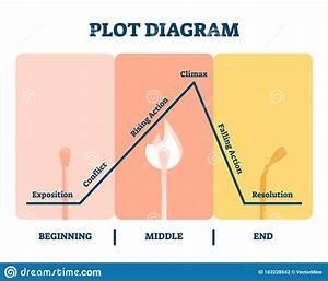 Plot Diagram Vector Illustration  Labeled Story Flow