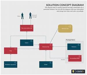 Solution Concept Diagram