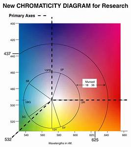 Combined Chromaticity And Munsell Color Diagram