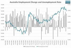 Your 10-second guide to today's Australian jobs report ...