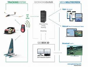 Tracking Gps Live  U0026 Replay Technologies With Timing