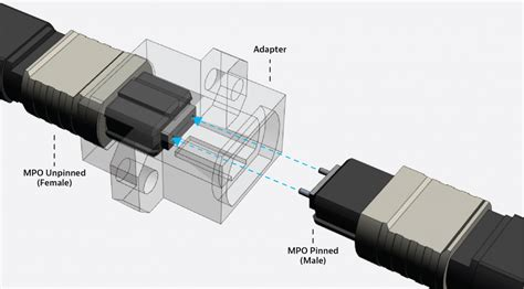 fiber connector   fiber connector    viavi