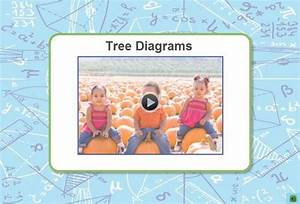 Probability And Tree Diagrams