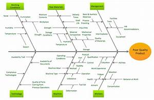 Fishbone Software Tools For Design Element