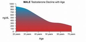 Testosterone Effects On Men  12 Surprising Functions Of Testosterone