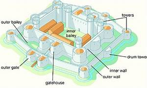 Medieval Stone Castle Diagram