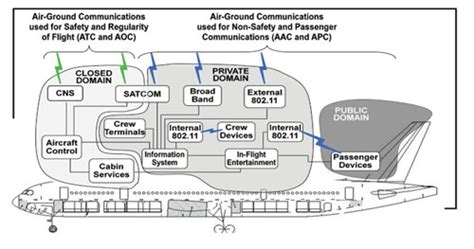 supporting eenabled aircraft   aviation