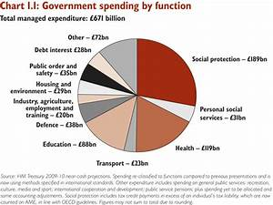 Uk Gdp Pie Chart Taxes Brown And The Budget