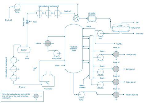 Avada Portfolio Tree Column Template by Process Flow Diagram