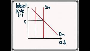 Keynesian Transmission Mechanism  Monetary Policy