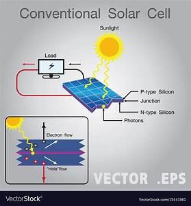 Solar Energy Power Diagram Royalty Free Vector Image