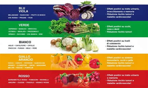 frutta  verdura  colori classificazione