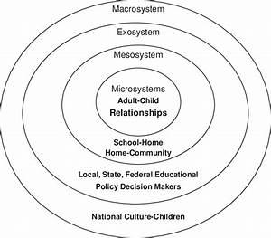 2 Ecology Of Human Development