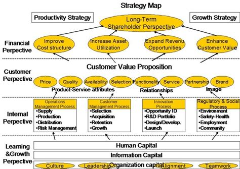 strategy map kaplan norton definition marketing
