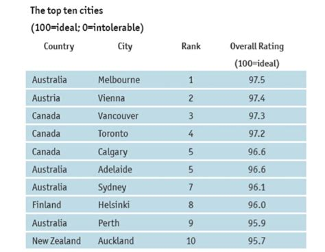 Italy The Most Livable Cities In The World
