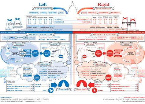 Left Vs Right Infographic (david Mccandless & Stefanie Posavec)