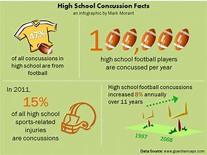 Concussions And Football  U2013 News Aggregation Regarding