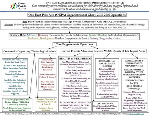 organizational chart  east palo alto