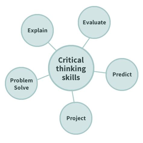 How To Write Critical Thinking Skills In Resume by Critical Thinking A Key Foundation For Language And Literacy Success