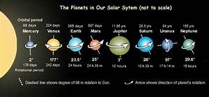 Which Planets Rotate In A Different Direction Than Others ...