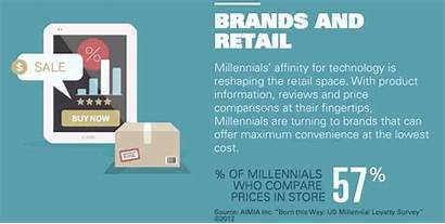 Millennials Graphic Infographic Provides Answers Technology Smallbusiness