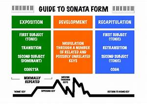 Sonata Form Revision Aid By Jamesreevell