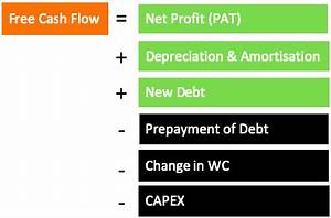 Free Cash Flow How To Calculate Fcf From Financial