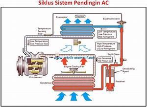 Sistem Ac Mobil  Heater Dan Cooler