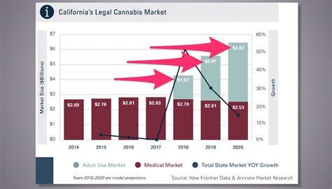 California Legalizing Marijuana