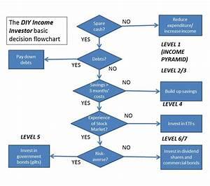 Diy Income Investor  Basic Decision Flowchart For A Diy