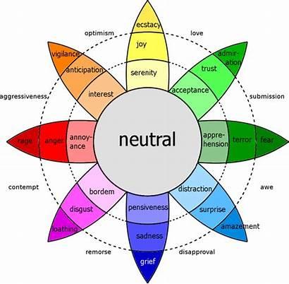 Plutchik Robert Emotion Theory Emotions Wheel Emotional