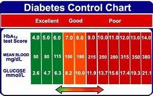 Hba1c Vs Blood Glucose Chart Hba1c Control Chart Diabetes Mellitus
