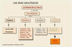 Eras Geologicas De La Tierra