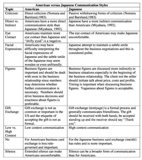 gung ho american versus japanese culture hugh