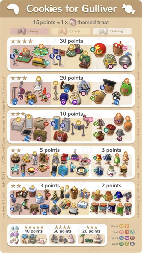 animal crossing pocket camp cookies  gulliver